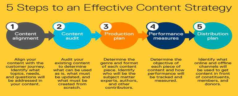 what you can do to publish quality content for SEO - Delhi SEO Company - Follow Quality not Quantity